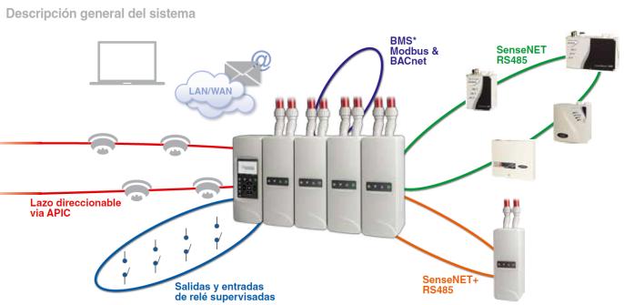 Solución de detección de humo por aspiración ampliable